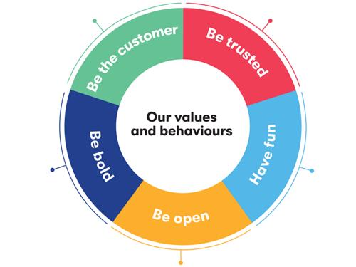 Values behaviours